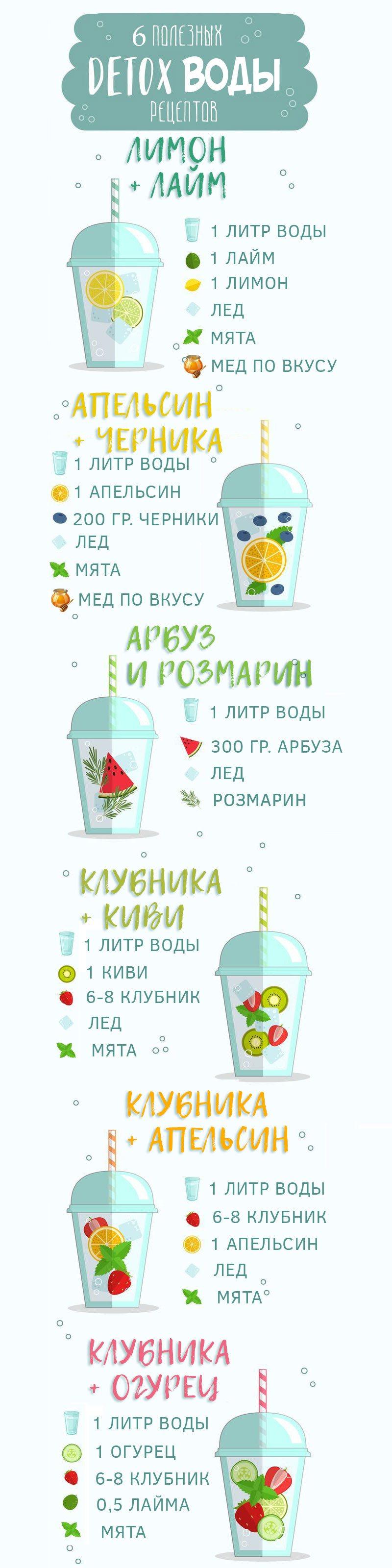 Детокс вода рецепты