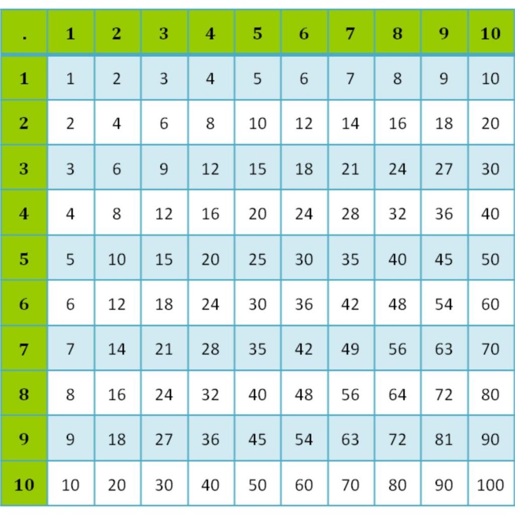 пифагор таблица умножения картинки шести